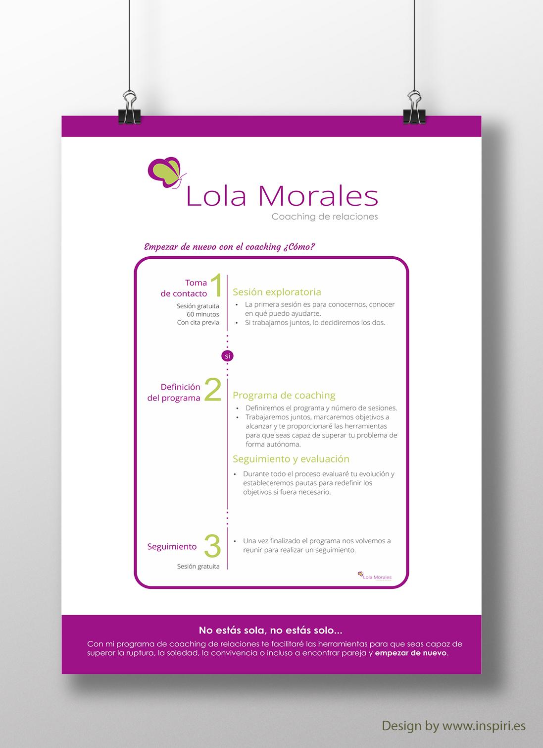 Gráfico Metodología coaching Lola Morales